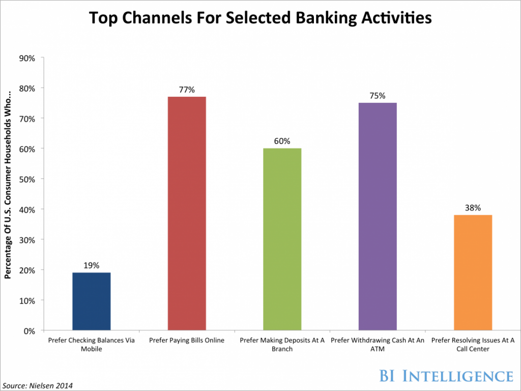 Top Channels for Selected Banking Activity