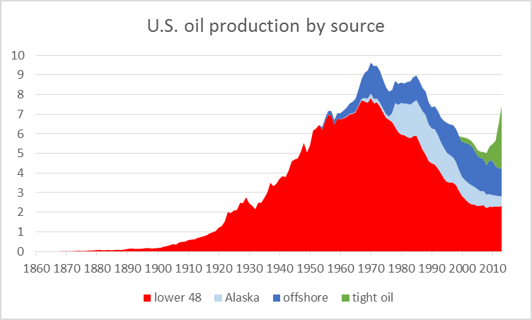 U.S. Oil Production