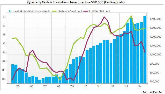 Corporate Cash Balances