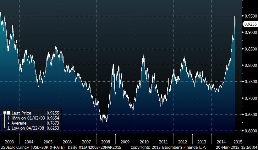 US Dollor per Euro