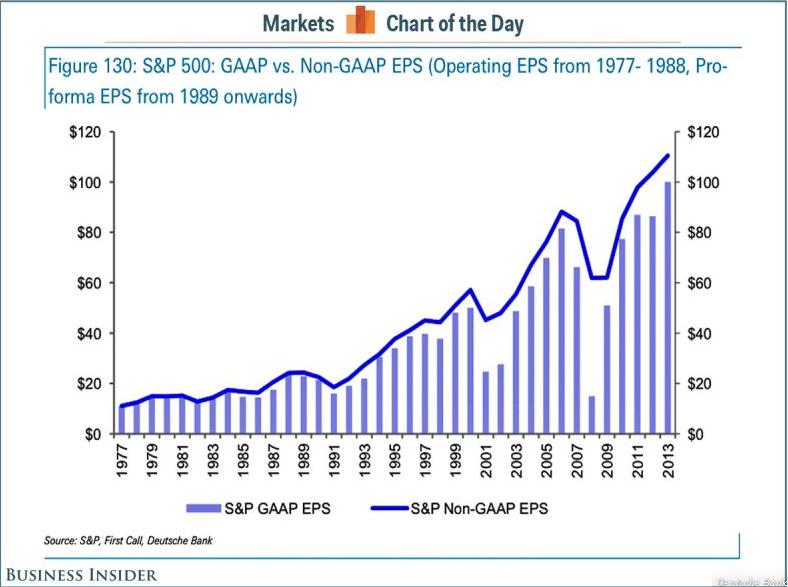 GAAP market chart