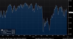 Chart 1.4.16