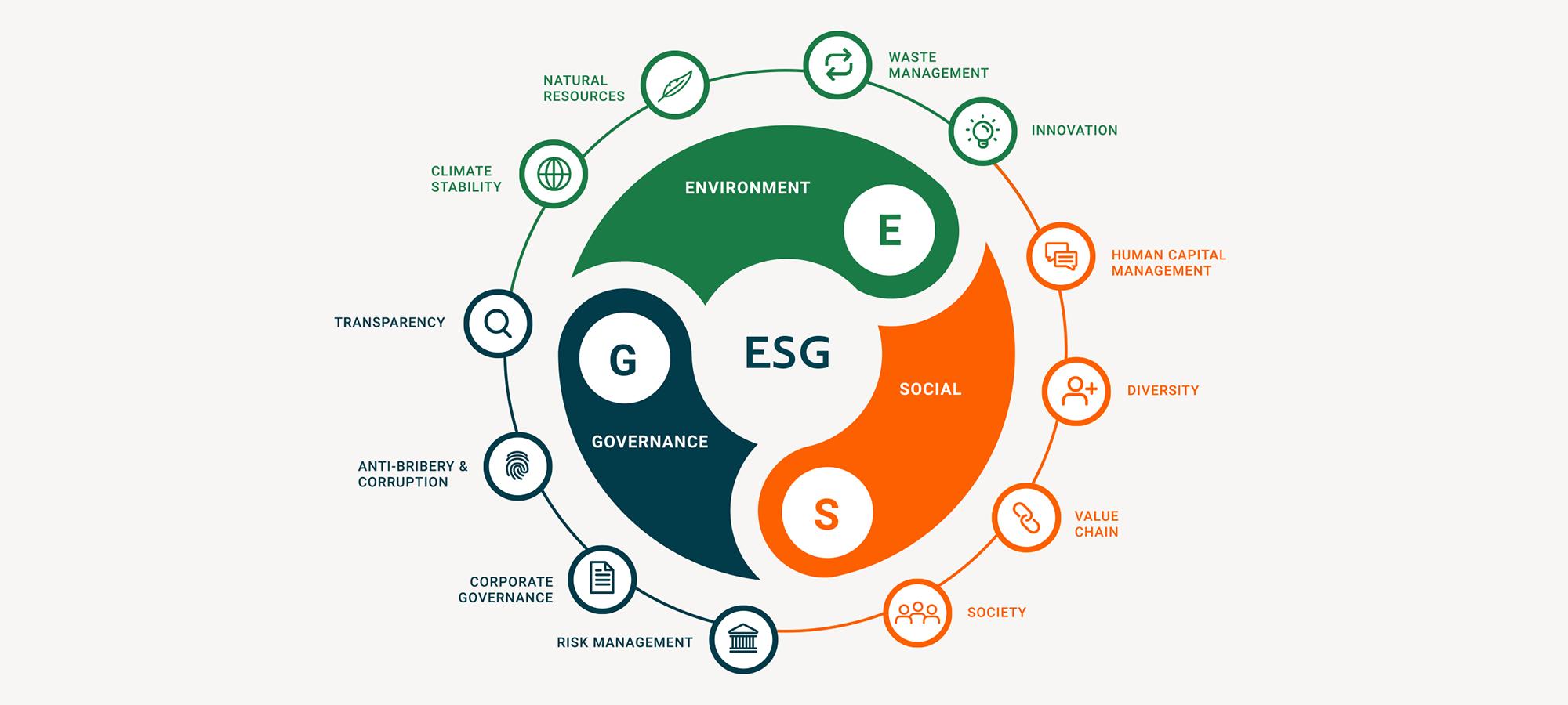 ESG Investing - Baltimore Washington Financial Advisors