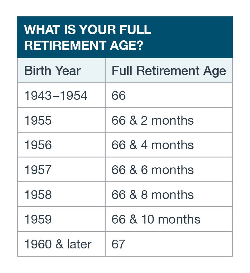 Graph showing what is your full retirement age -There are two columns on showing Birth Year and the other showing full retirement age. 1943-1954 estimate 66, 1955 estimates 66 & 2months, 1956 estimates 66 & 4 months, 1957 estimates 66 & 6 months, 1958 estimates 66 & 8 months, 1959 estimates 66 & 10 months, 1960 & later estimates 67