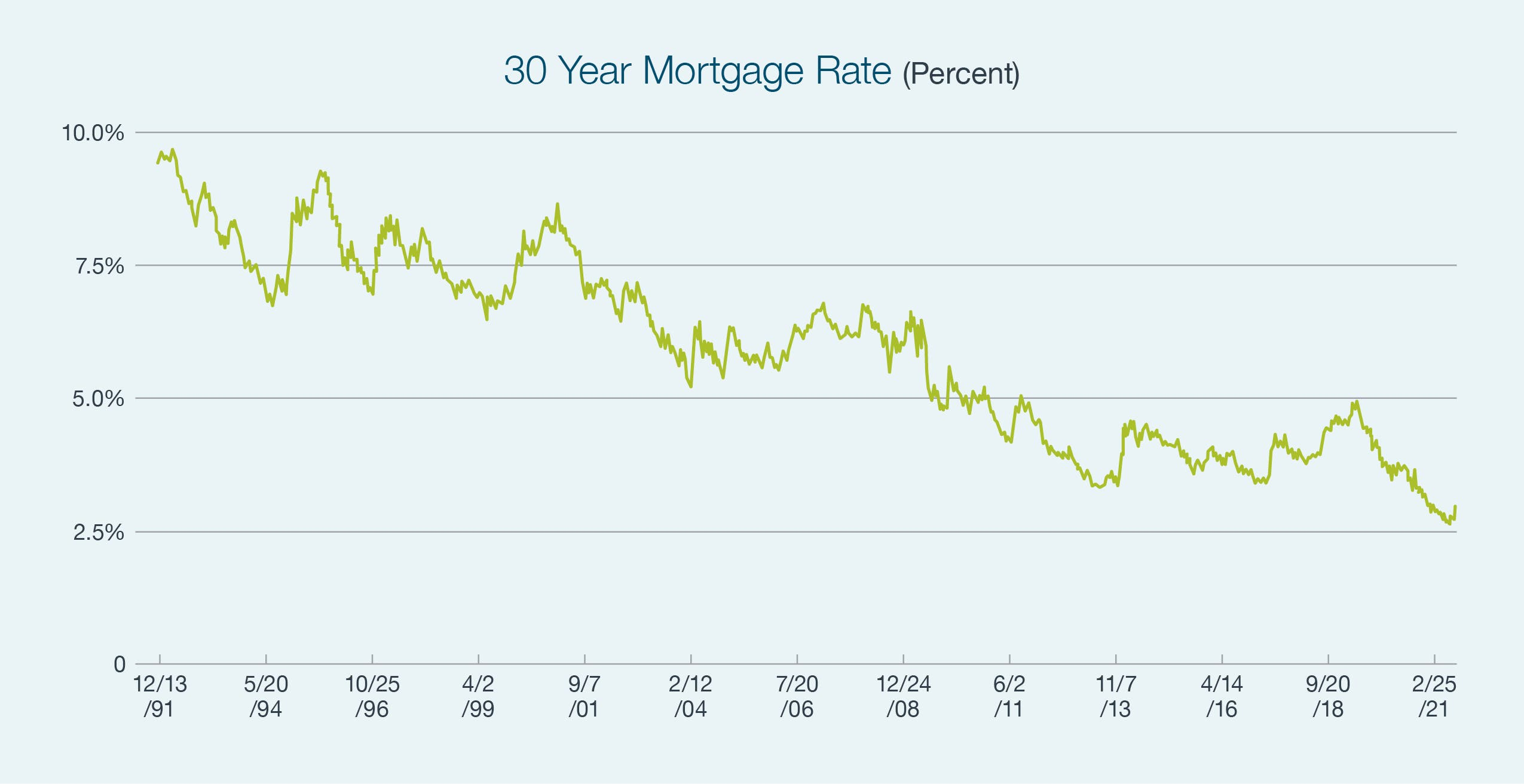 Graph showing the downward trend of 30 Year Mortgage Rates - Graph background color is light blue and the data is shown on a line graph with a lime green color