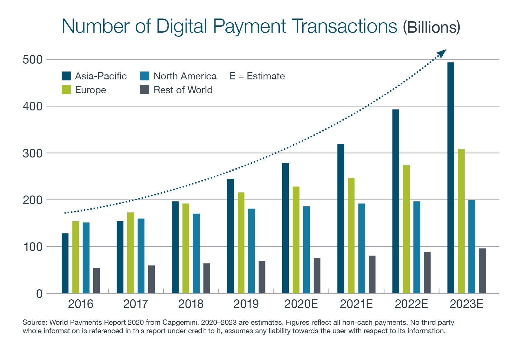Graph showing the increase in number of digital payment transactions from 2016 to a predication for 2023 - Bar graph colors are dark blue to represent Asia-Pacific, Green to represent Europe, and Light blue to represent North America, and Grey to represent the rest of the world.