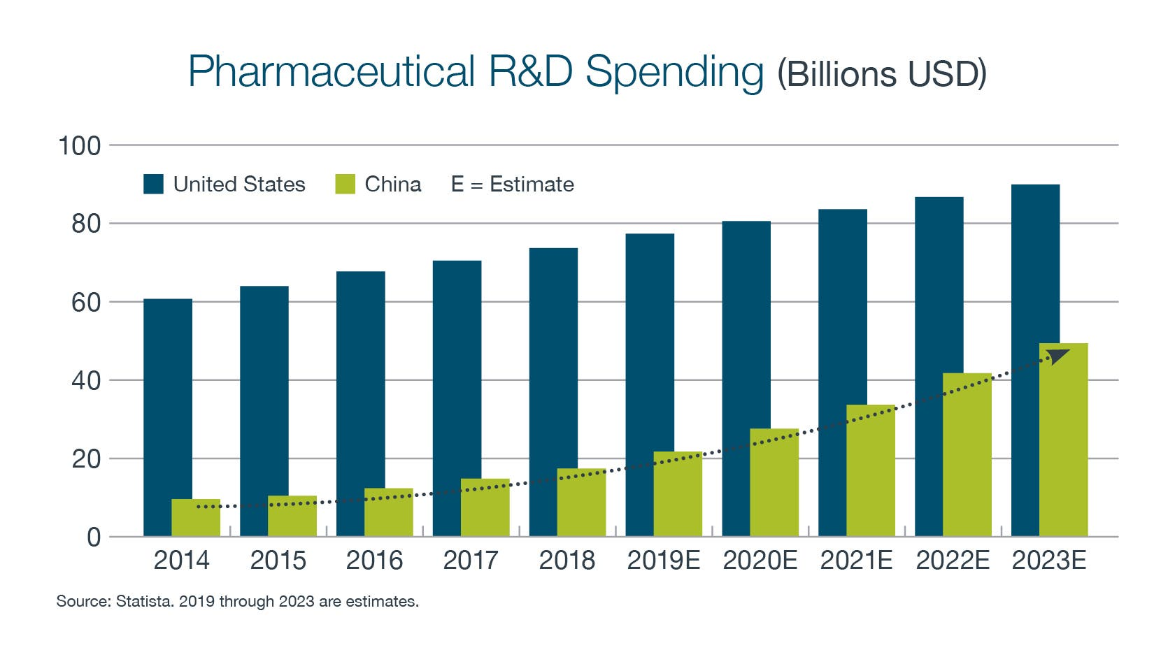 Bar graph showing the rise in Pharmaceutical R&D Spending from 2014 to an estimate for 2023. Blue color represents United States where the green represents China