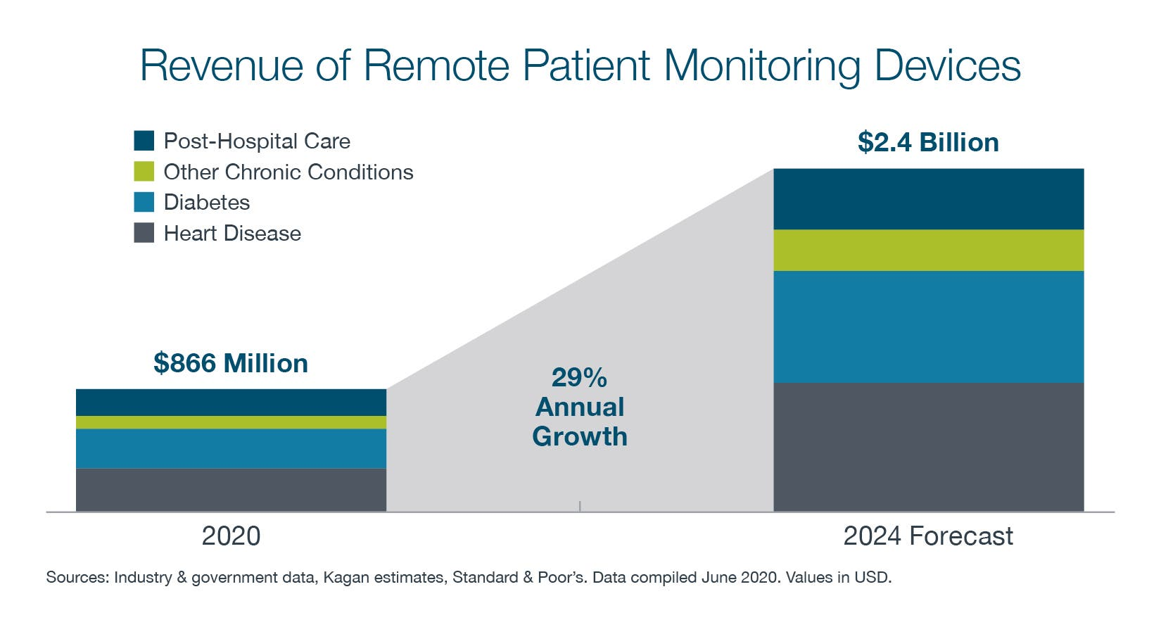 Graph showing revenue of remote patent monitoring devices 2020 was at $866 Million where the 2024 forecast predicts reaching 2.4 Billion - An annual growth rate of 29%. Colors in graph depict breakdown of sources of revenue of remote patent monitoring devices. Dark blue represents post-hospital care, green represents other chronic conditions, light blue represents diabetes, and grey represents heart disease