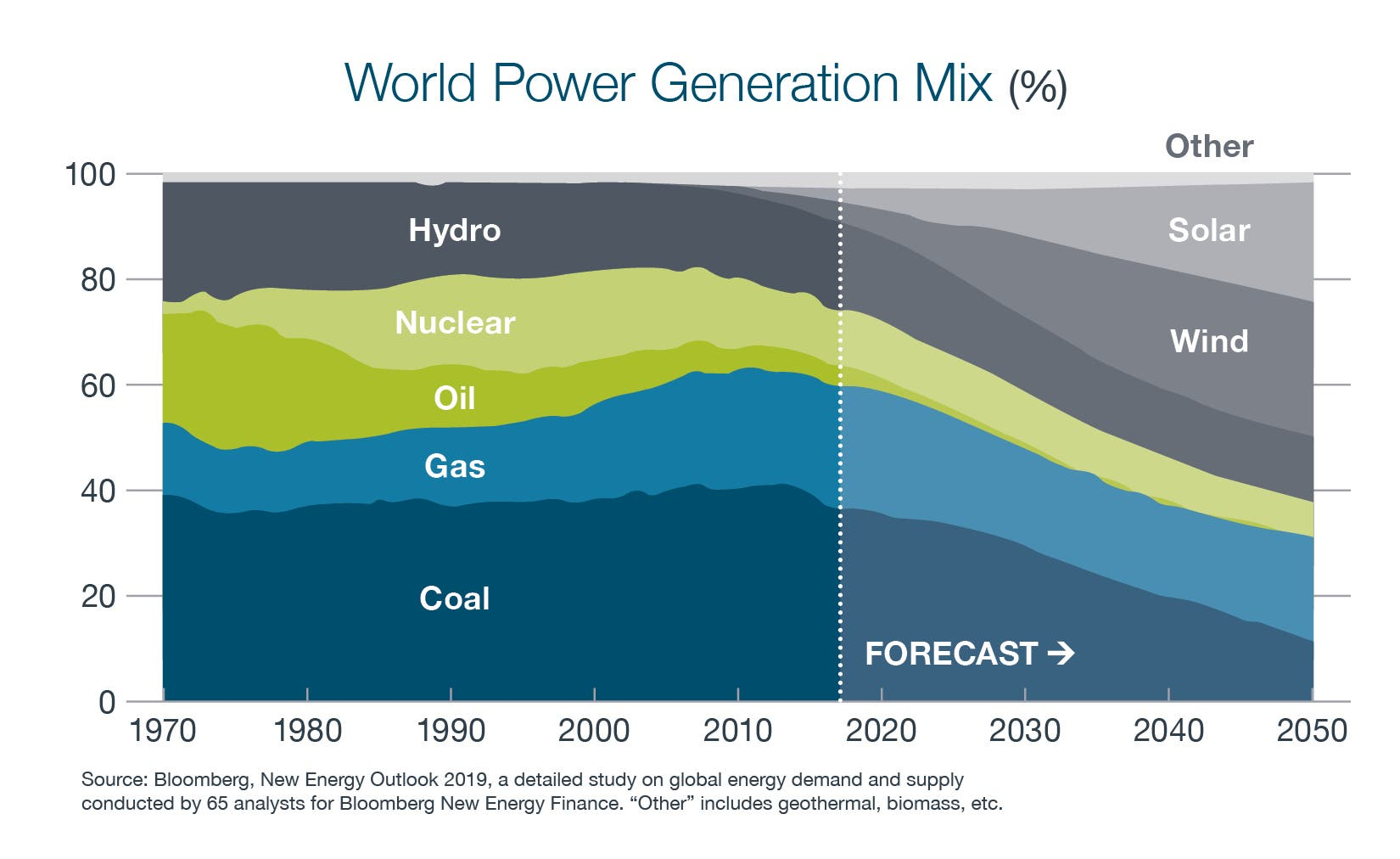 Graph showing the world power generation mix- Blue, Green, and Grey colors represent Coal, Gas, Oil, Nuclear, and Hydro - The forecast predicts by 2050 to have more solar and wind and a decrease in all other sectors