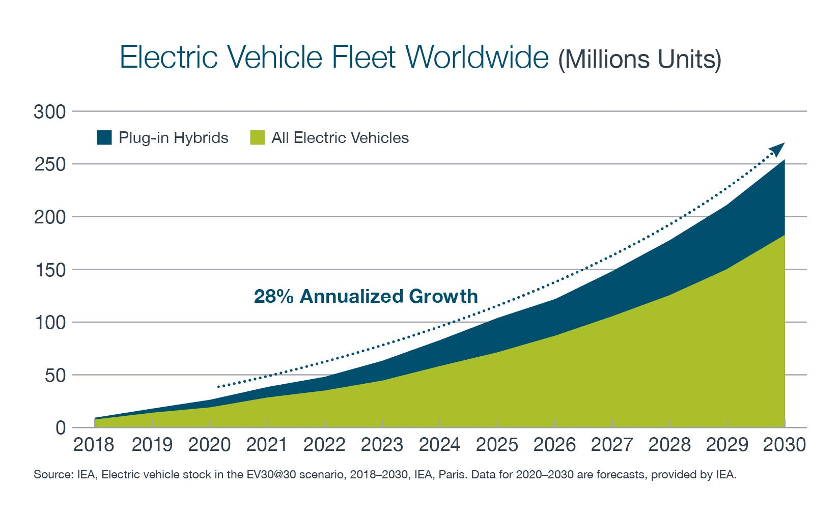 Graph showing electric vehicle fleet worldwide. Blue color represents plug-in hybrids and green color represents all electric vehicles. The graph predicts and annualized growth of 28% and to reach over 250 Million electric vehicles by the year 2030